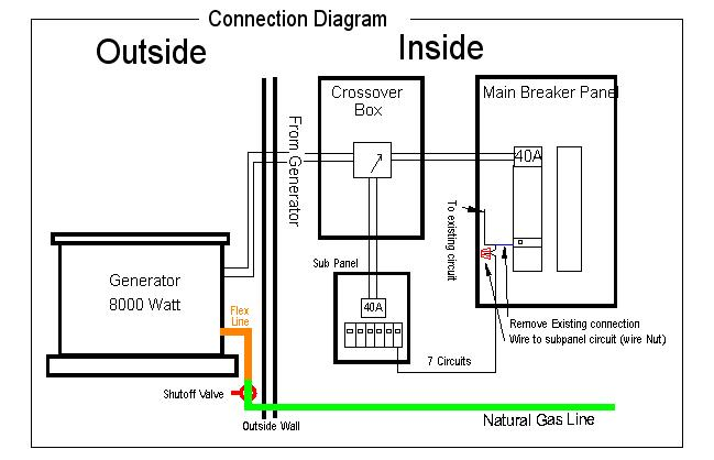 [DIAGRAM_34OR]  Installing a Generator with an automatic crossover. | Wiring Whole House Generator |  | SHDesigns